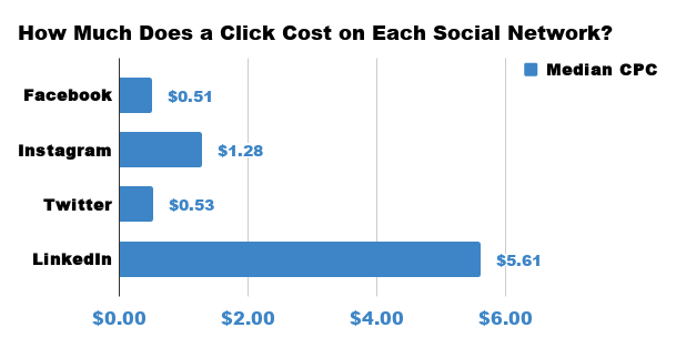 How-Much-Does-a-Click-Cost-on-Each-Social-Network_.png